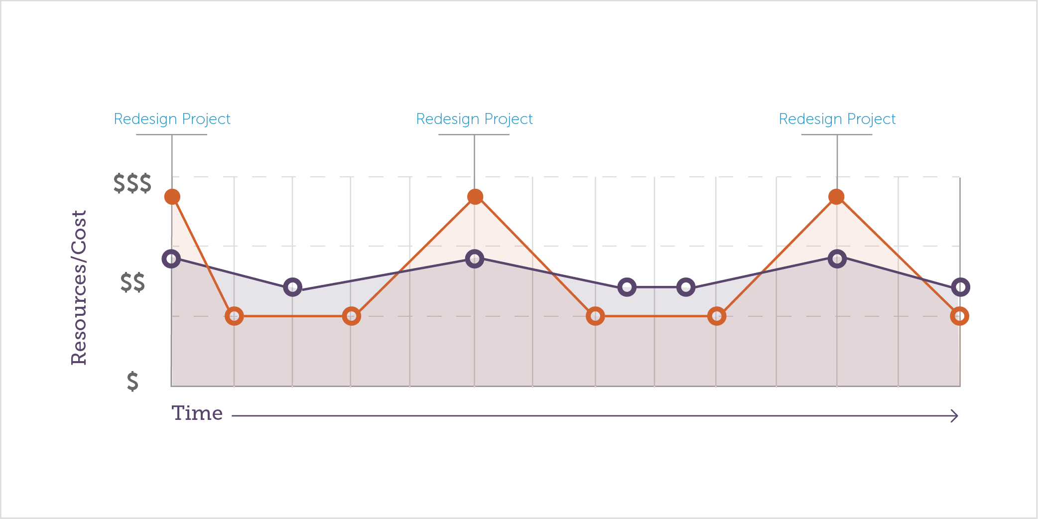 Line chart shows a more level allocation of resources between redesign projects for agile compared to the highs and lows of a waterfall approach