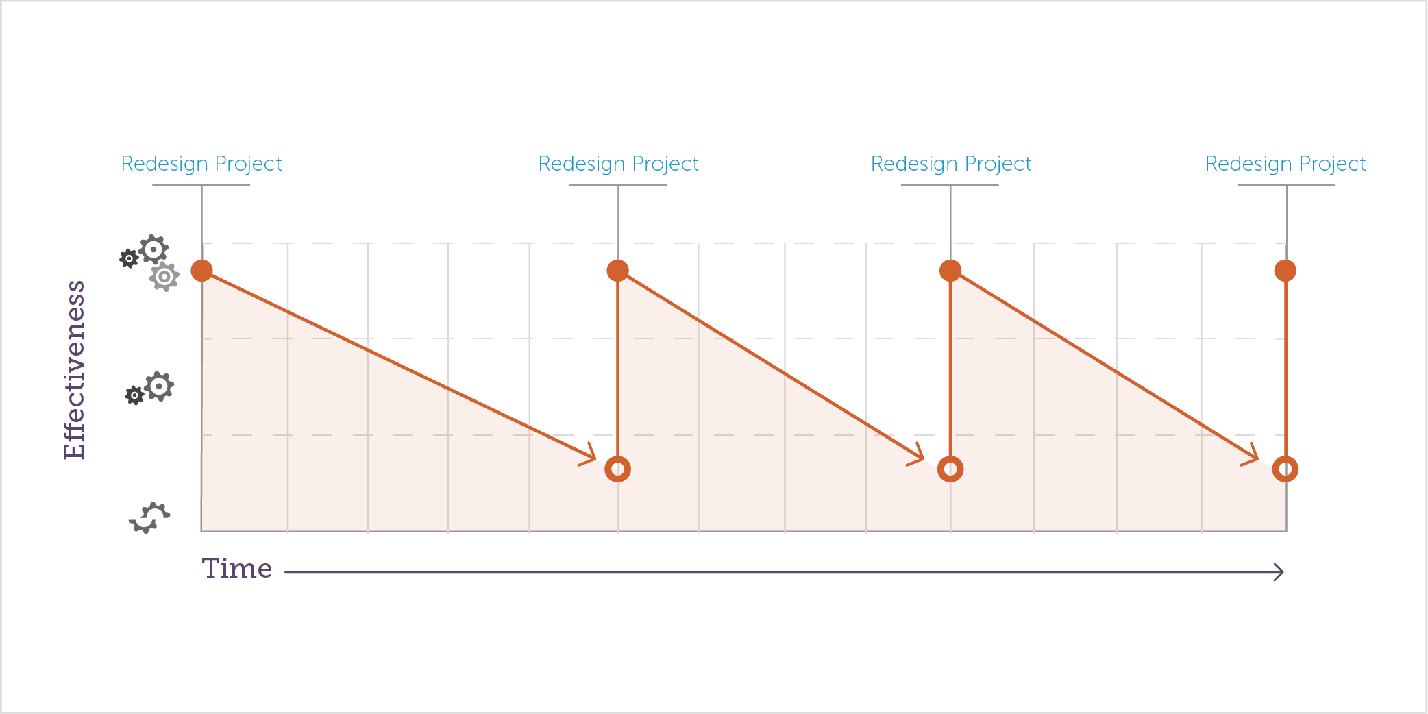 Line chart shows cyclical decrease in effectiveness over time after a website redesign project