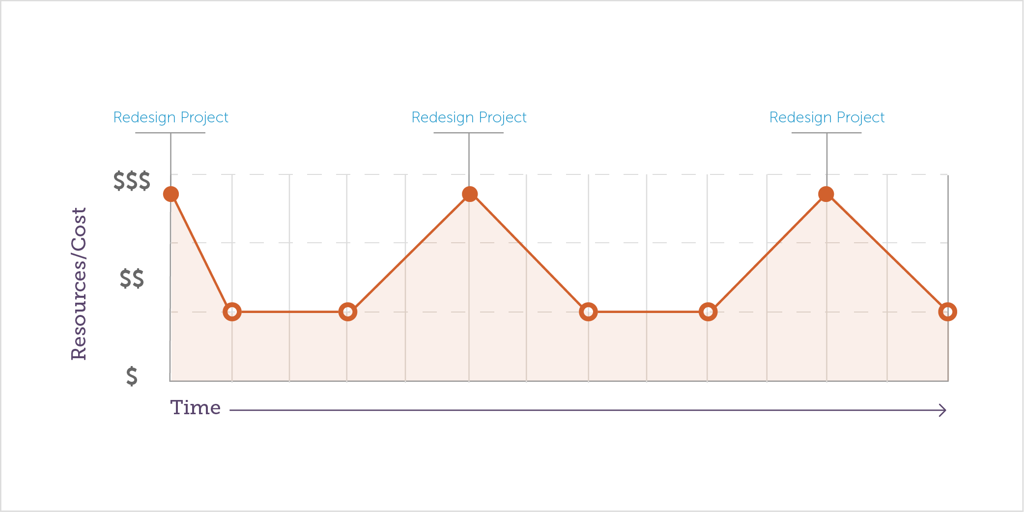 Line chart shows cyclical decrease in resources and costs in between redesign projects.